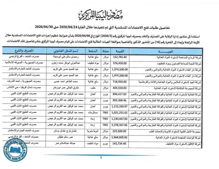 الاعتمادات المستندية ليبيا 2020
